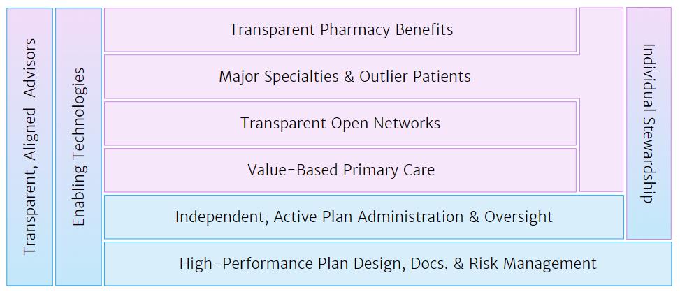 Health Rosetta Framework