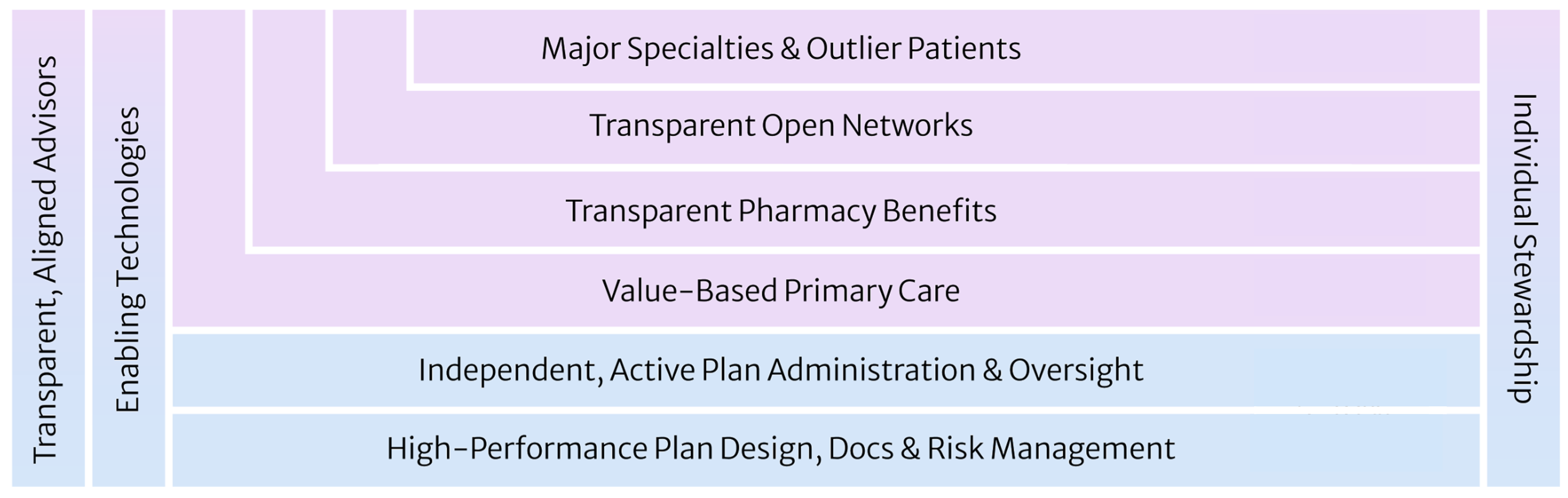 Health Rosetta Components